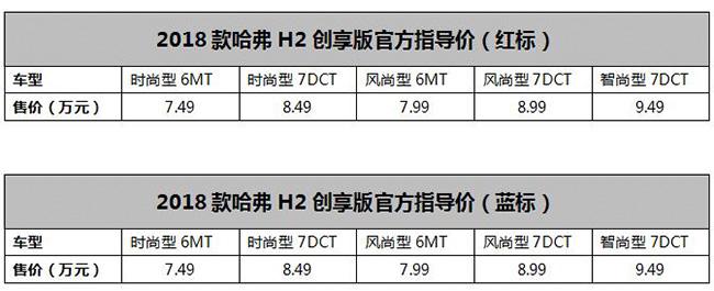 2018款哈弗H2创享版震撼上市 红河汽车网 聚云南房产汽车网