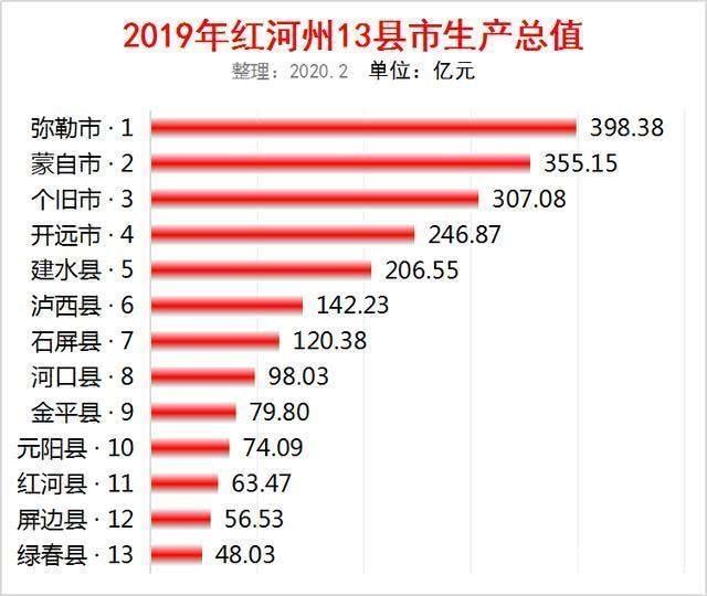 最新2019年红河州13县市GDP
